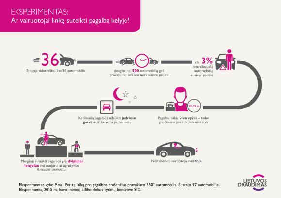 """Lietuvos draudimo"" eksperimento infografikas"