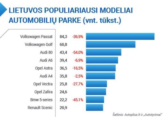 Populiariausi automobilių modeliai Lietuvoje
