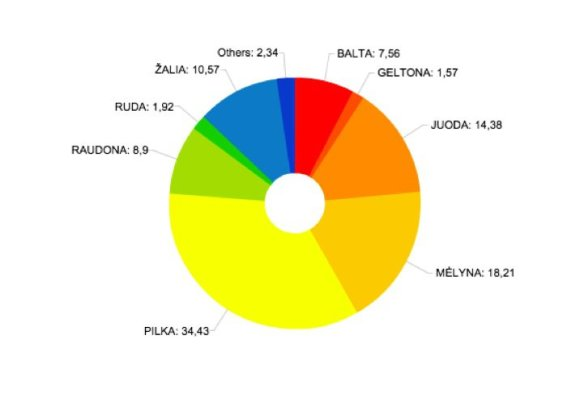 Populiariausios automobilių spalvos Lietuvoje