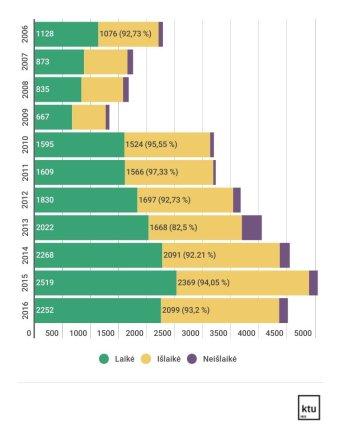 KTU iliustr./Informacinių technologijų egzamino laikymo statistika