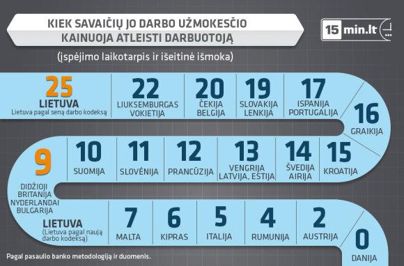 Išeitinės kompensacijos Europoje ir Lietuvoje