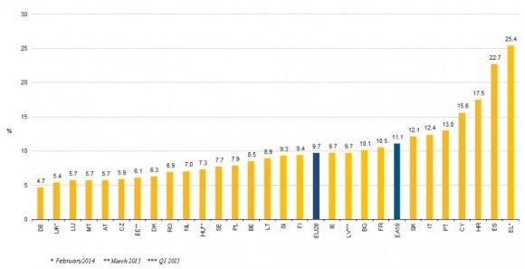 Europos statistikos biuro informacija/Nedarbas Europoje 2015 metų balandį
