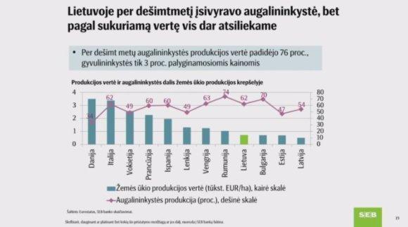 Žemės ūkio produkcijos vertė