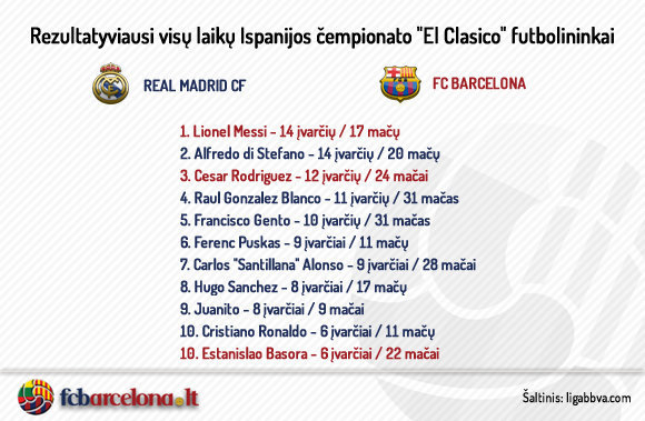 """fcbarcelon.lt nuotr/""""El Clasico"""" statistika"""
