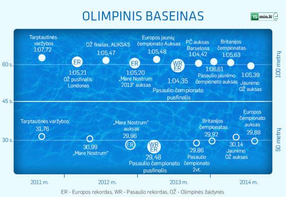 Rūtos Meilutytės rezultatai plaukimo ktūrine rungtyje Olimpiniame baseine