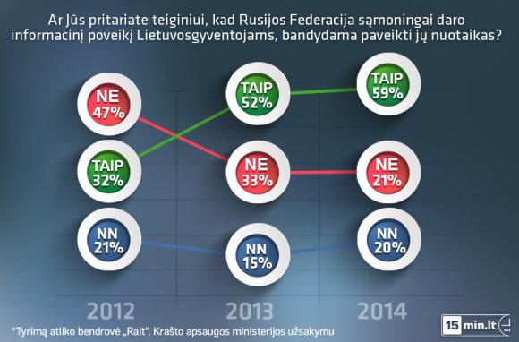 KAM/2014 metų gruodį atlikta Lietuvos gyventojų apklausa