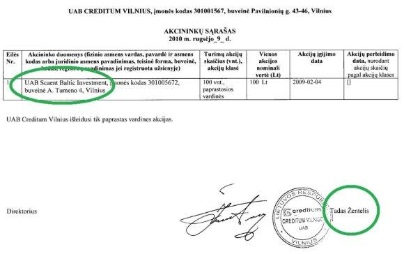 """2009–2010 m. Tado Žentelio įmonę valdė """"Scaent Baltic Investment"""""""
