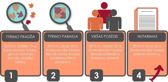 Konkurencijos tarybos inforgrafikas/Konkurencijos tarybos tyrimo juosta