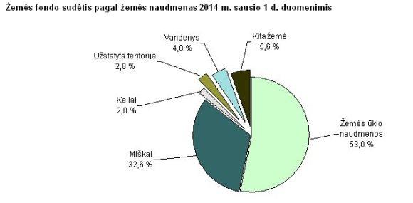 Statistikos departamento grafikas/Žemės fondo sudėtis