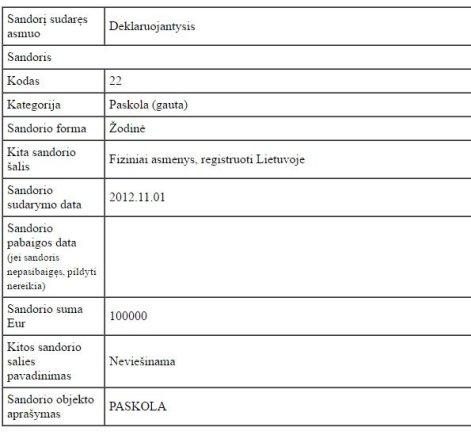 15min nuotr./Manto Vilūno deklaruotas paskolos sandoris