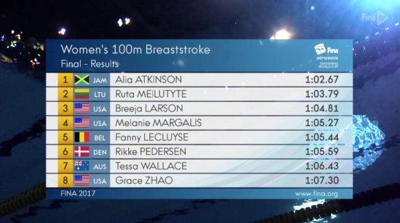 100 metrų krūtine finalo rezultatai