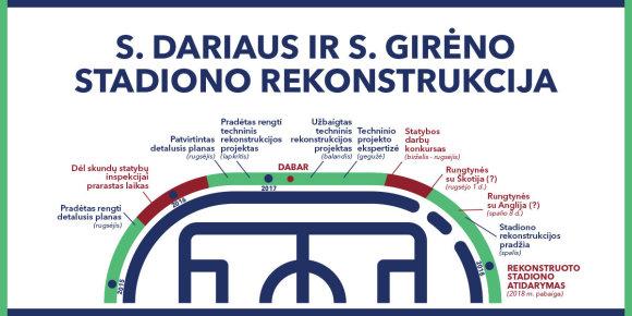 Kauno miesto savivaldybės nuotr./S.Dariaus ir S.Girėno stadiono rekonstrukcijos istorija