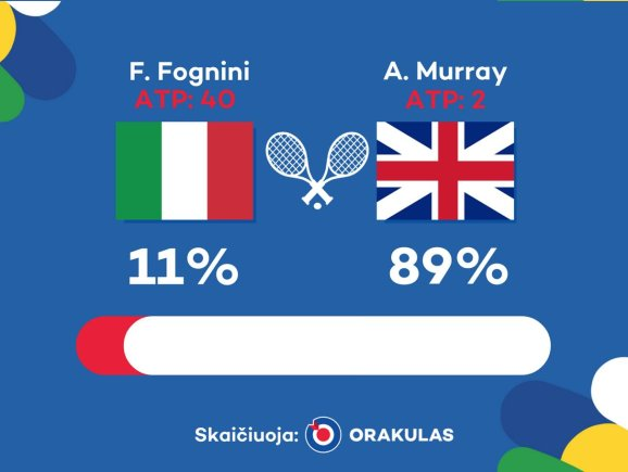 """""""Orakulo"""" nuotr./""""Orakulo"""" prognozė: Andy Murray – Fabio Fognini"""