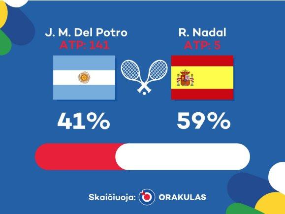 """""""Orakulo"""" nuotr./""""Orakulo"""" prognozė: Juanas Martinas del Potro – Rafaelis Nadalis"""