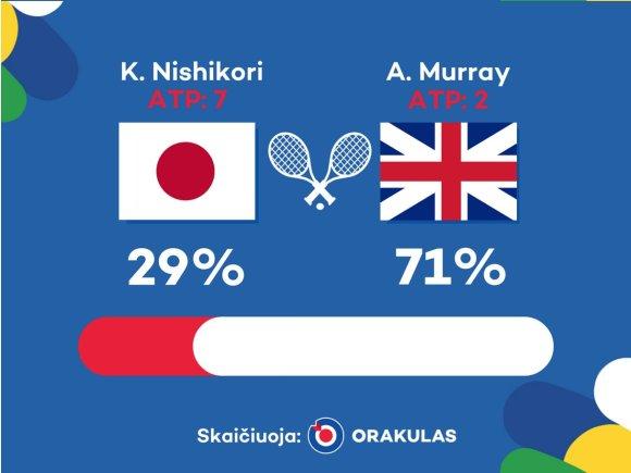 """Orakulo"" nuotr./""Orakulo"" prognozė: Kei Nishikoris – Andy Murray"