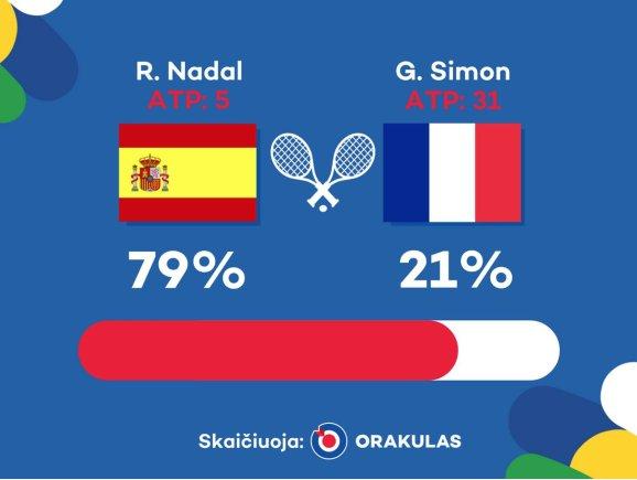 """""""Orakulo"""" nuotr./""""Orakulo"""" prognozė: Rafaelis Nadalis – Gillesas Simonas"""