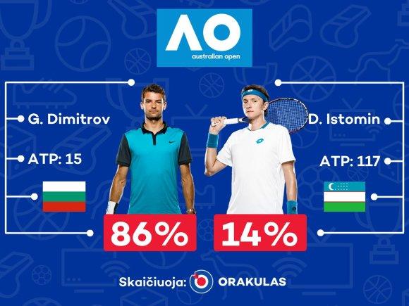 """""""Orakulo"""" prognozė """"Australian Open"""" turnyrui"""