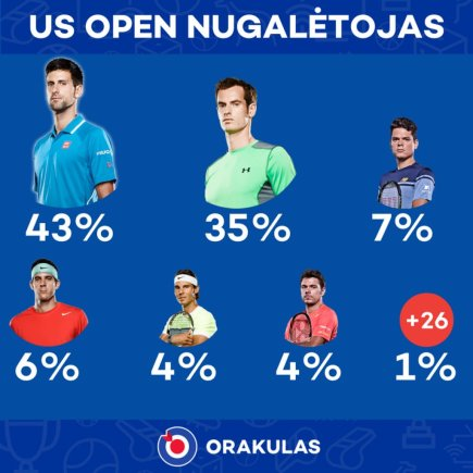 """""""Orakulo"""" prognozė: """"US Open"""" nugalėtojas"""