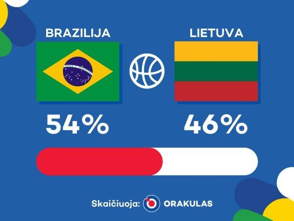 """Rio 2016: """"Orakulo"""" prognozė Lietuvos ir Brazilijos susitikime"""
