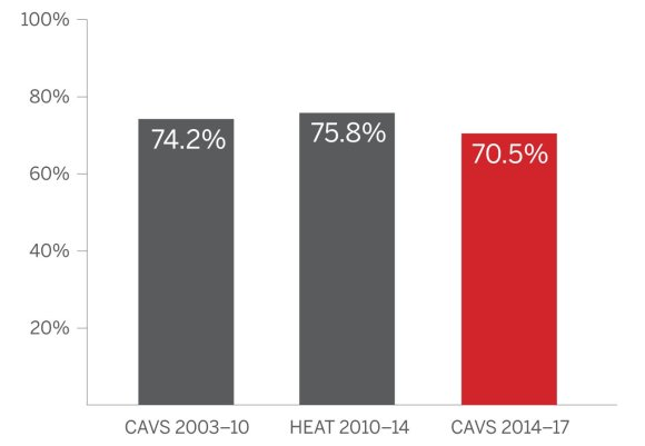 ESPN nuotr./L.Jameso baudų metimo procentai