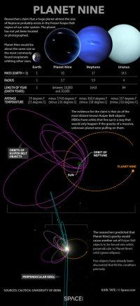 ©Space.com/Karl Tate/Devintosios planetos savybės ir įrodymai apie jos egzistavimą