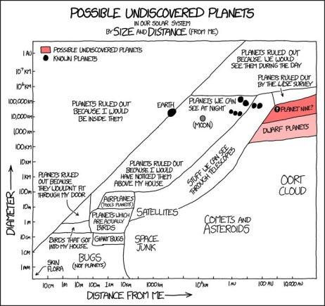 xkcd.com komiksas/Galimai neatrastos planetos
