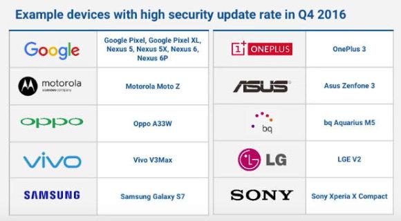 """Google iliustr./Reguliariai atnaujinimus gaunančių """"Android"""" telefonų sąrašas"""