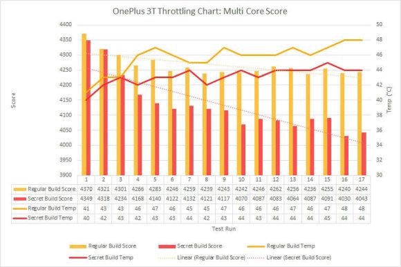 XDA Developers iliustr./Sukčiavimo įrodymai: raudonos linijos – įprastinis telefono veikimas; geltonos – sureagavus į našumo matavimo programėlės įjungimą