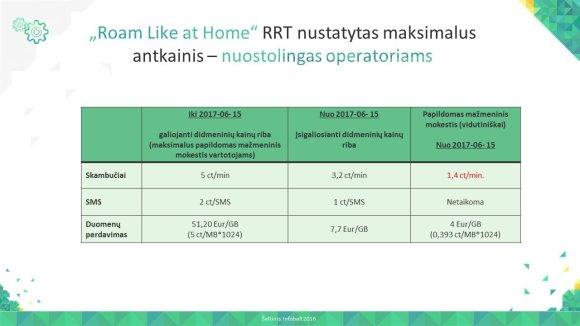 """Asociacijos """"Infobalt""""/RRT iliustr./Priemokos už mobiliojo ryšio paslaugas užsienyje"""