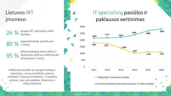 """Asociacijos """"Infobalt"""" iliustr./Darbuotojų reikia, o mokymo įstaigos jų parengia nepakankamai"""