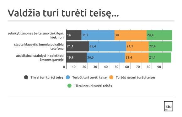 KTU nuotr./Gyventojų apklausa apie terorizmo grėsmę