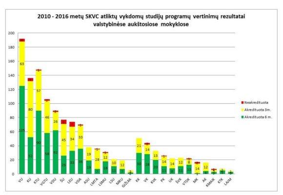 SKVC nuotr./Vertinimų rezultatai valstybinėse aukštosiose mokyklose