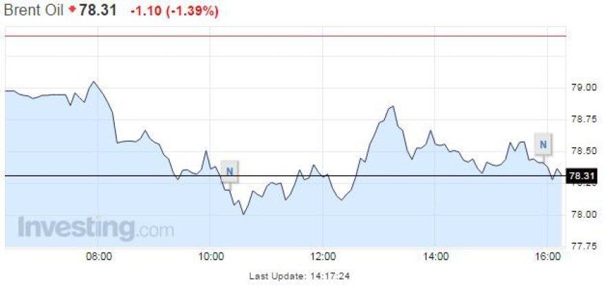 """""""Brent"""" naftos kaina lapkričio 17 d."""