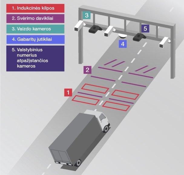 Svėrimo sistema kelyje