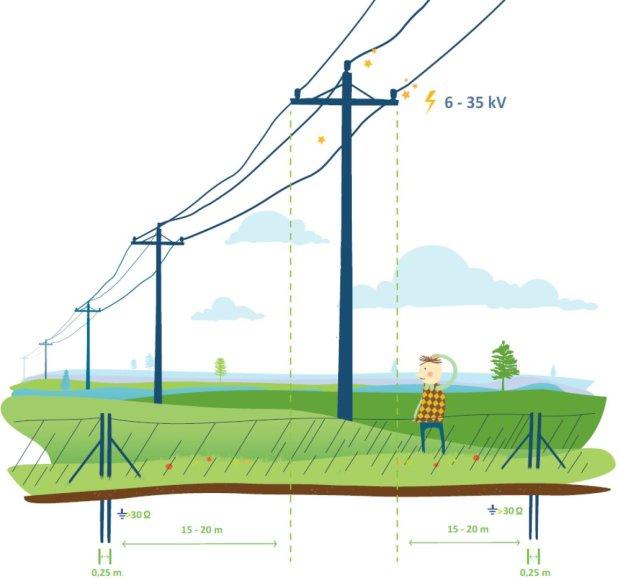 Projekto partnerio nuotr./Elektriniai piemenys
