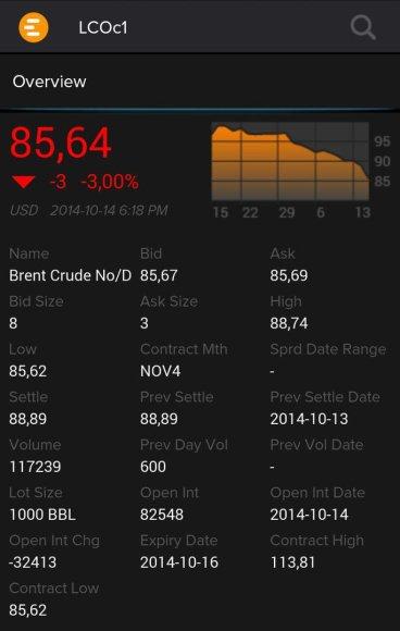 """""""Brent"""" rūšies naftos kaina spalio 14 d. vakarą"""