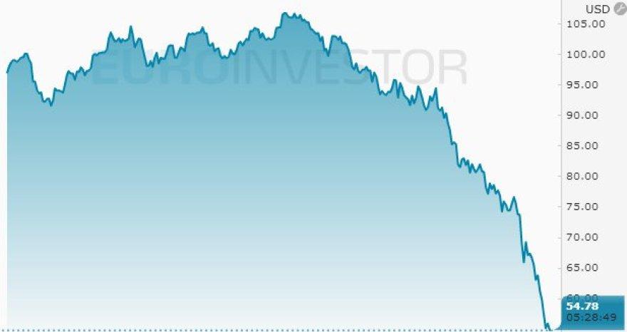Naftos kaina gruodžio 17 d.