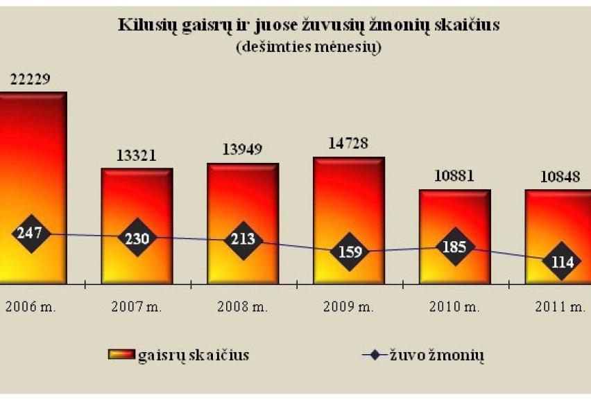 Gaisrų statistika