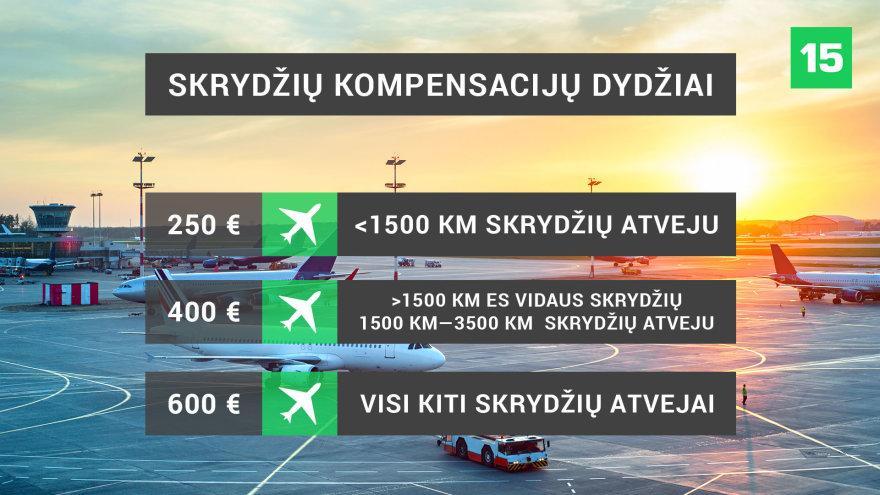 Kokios kompensacijos skiriamos dėl skrydžio vėlavimo