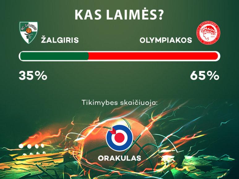 """""""Žalgiris"""" – """"Olympiakos"""""""