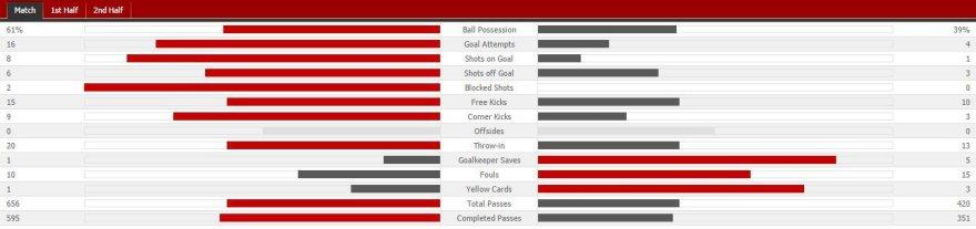 """Real"" – ""Atletico"" statistika"
