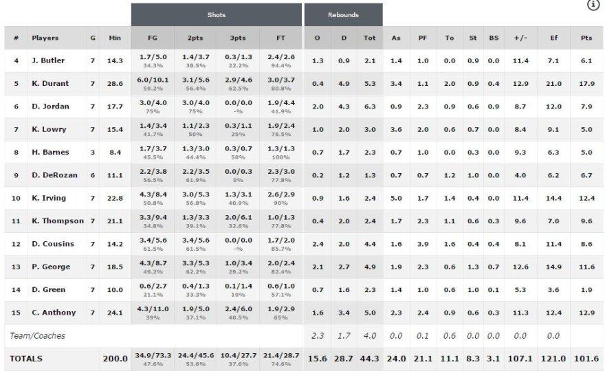 FIBA.com nuotr./JAV rinktinės statistika