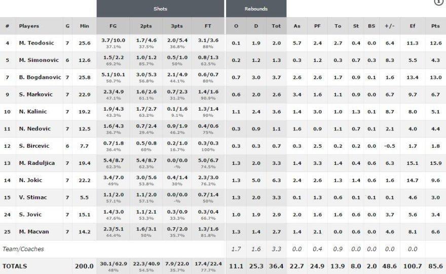FIBA.com nuotr./Serbijos rinktinės statistika