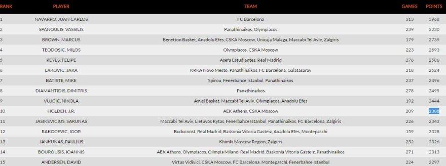 euroleague.net nuotr./Penkiolika rezultatyviausių Eurolygos žaidėjų istorijoje