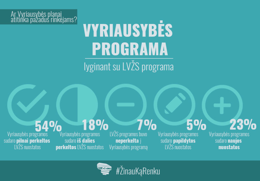 LVŽS pažadų infografikas
