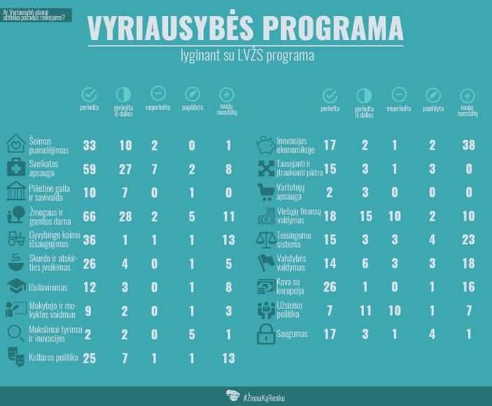 LVŽS pragraminių nuostatų infografikas