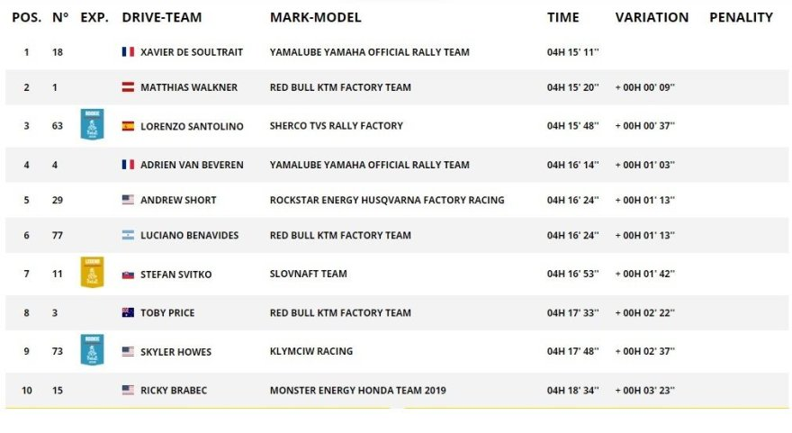 Dakar.com/Penkto GR Top10 motociklų klasėje
