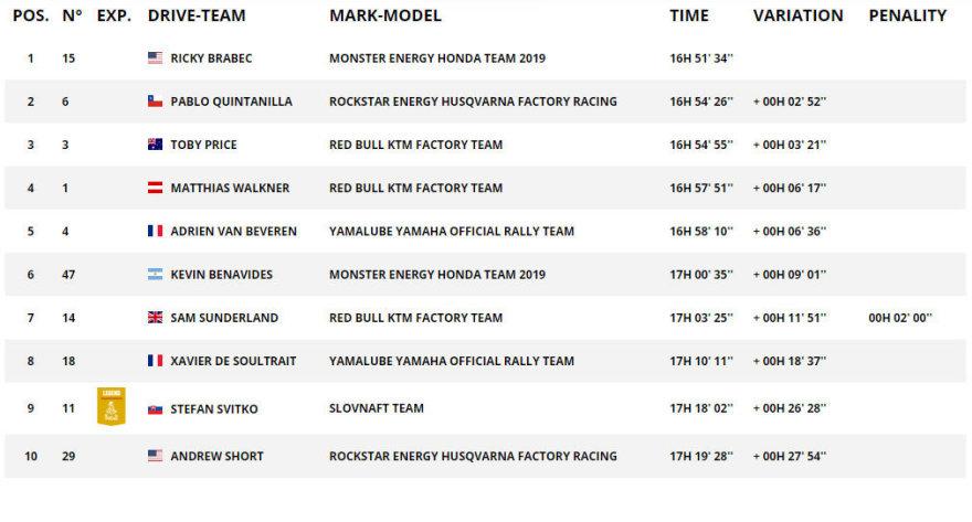 Dakar.com/Top10 motociklų klasėje po 5 GR