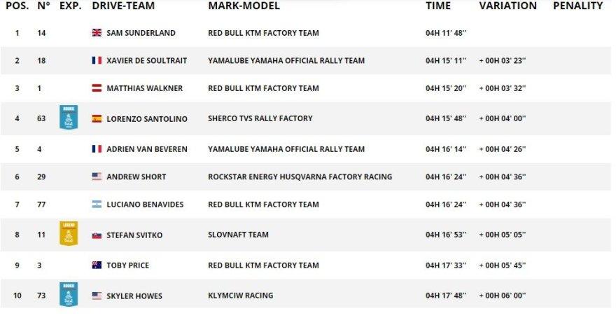 Dakar.com/Penkto GR TOP10 rezultatai motociklų įskaitoje