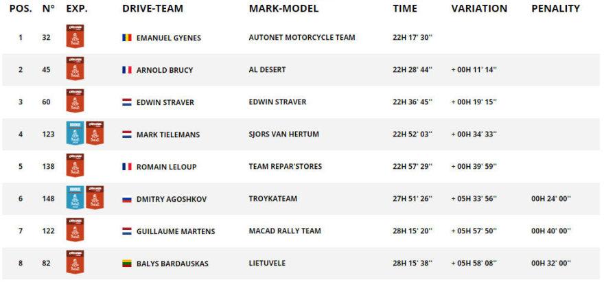 """Dakar.com/""""Original by Motul"""" rezultatai po 5GR"""